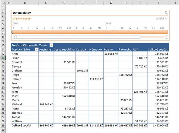 Časová osa Excel