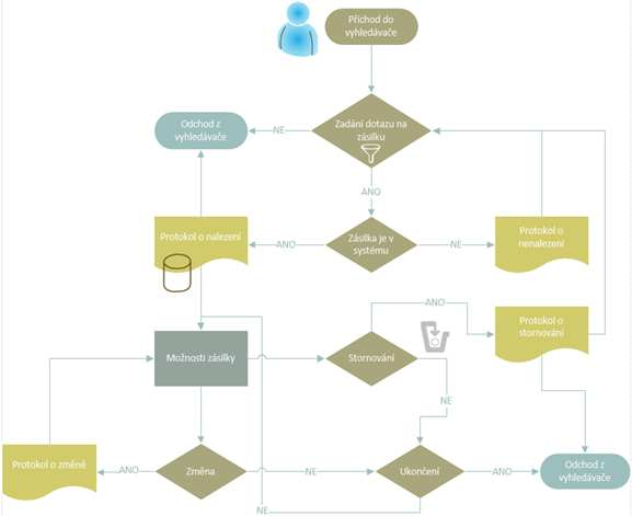 basic flowchart diagram  u2013 itlektor cz  u2013 ms office specialist