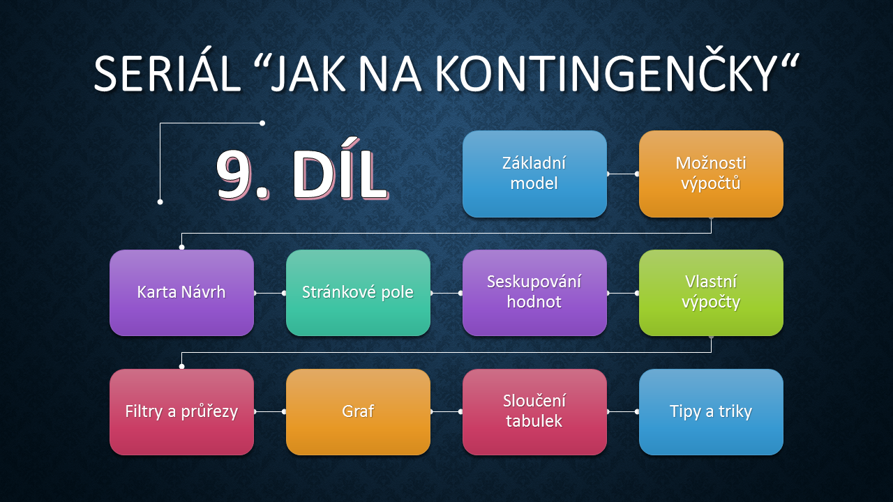 Pivot Table Itlektor Ms Office Specialist